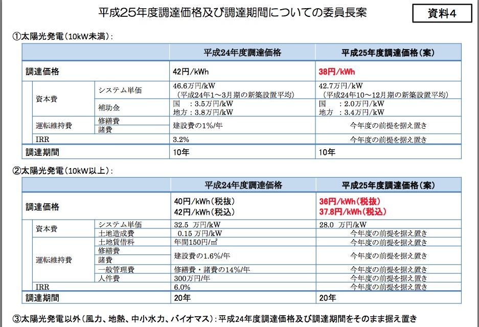 (速報)平成25年度の太陽光の調達価格は10kW以上で37.8円に